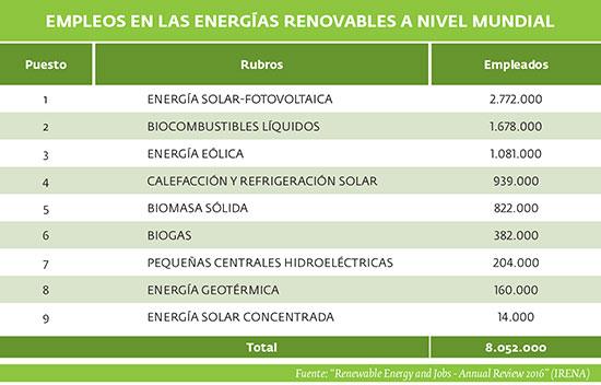 Empleos en las energias renovables a nivel mundial