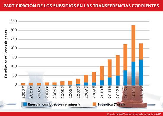 Participación de los subsidios en la transferencias corrientes.