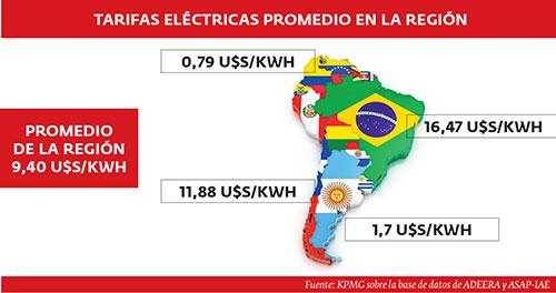 Tarifas eléctricas promedio en la región.
