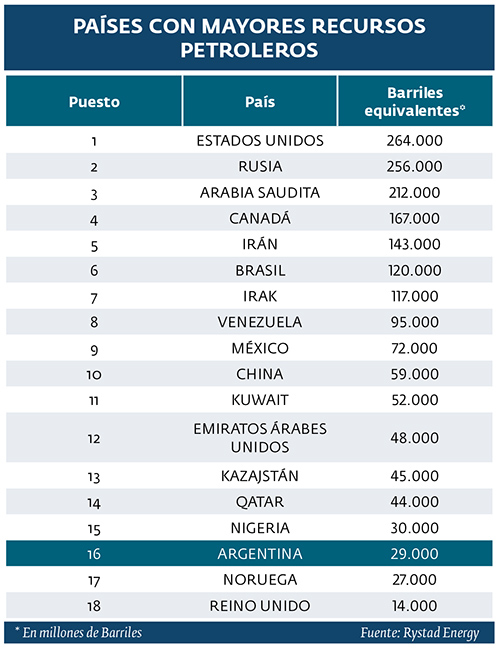 paises-con-mayores-recursos-petroleros